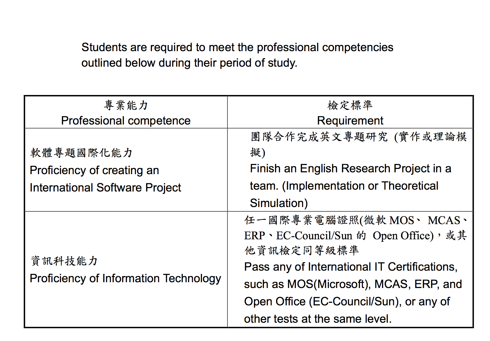 Fundamental Professional Competence Standards Applied Computing